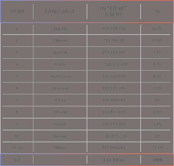 language.rank