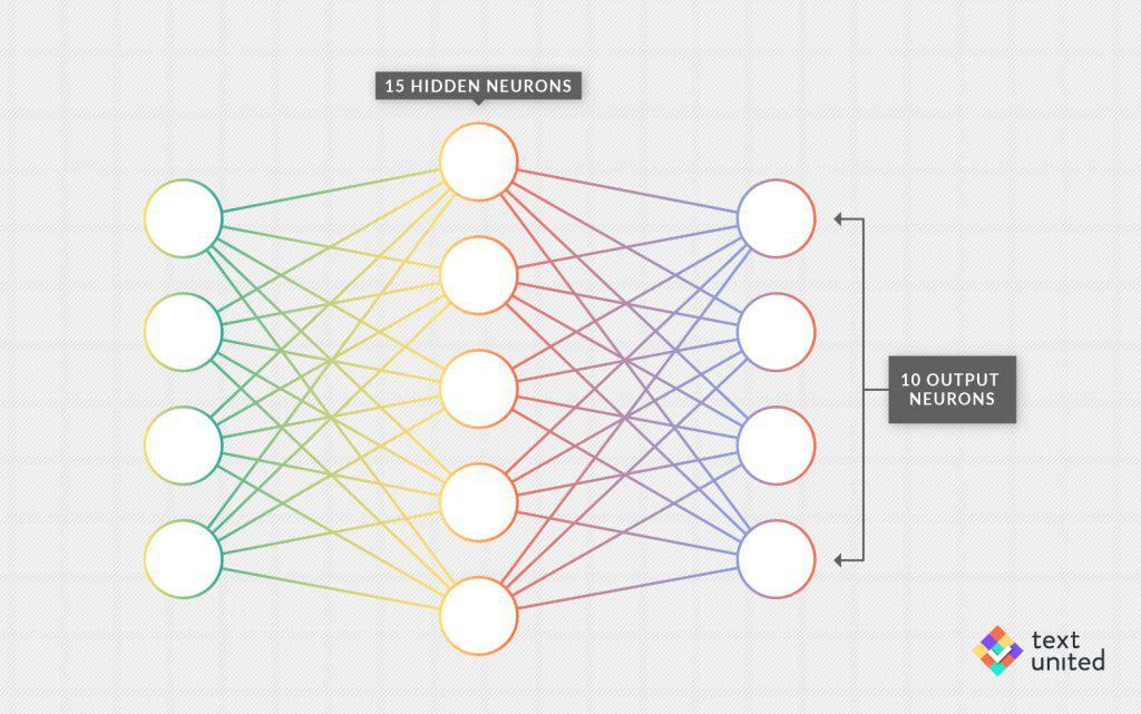neural.networks.neuron.graph