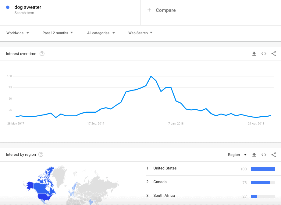 google.trends