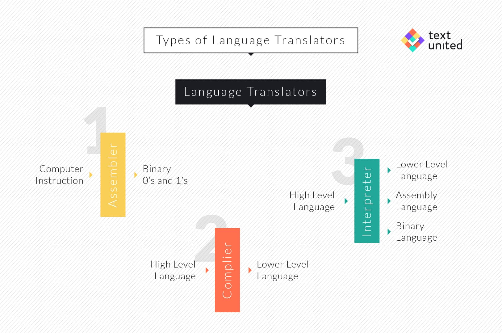 Type of language Translators