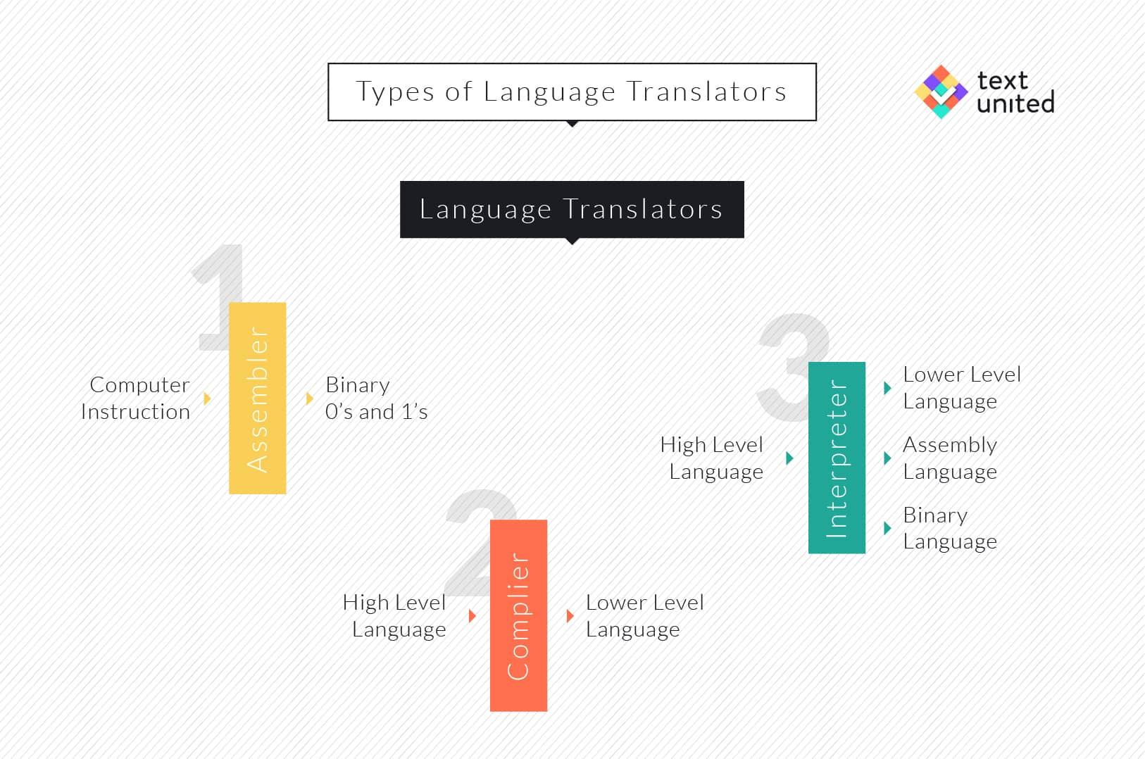 Type of language Translators