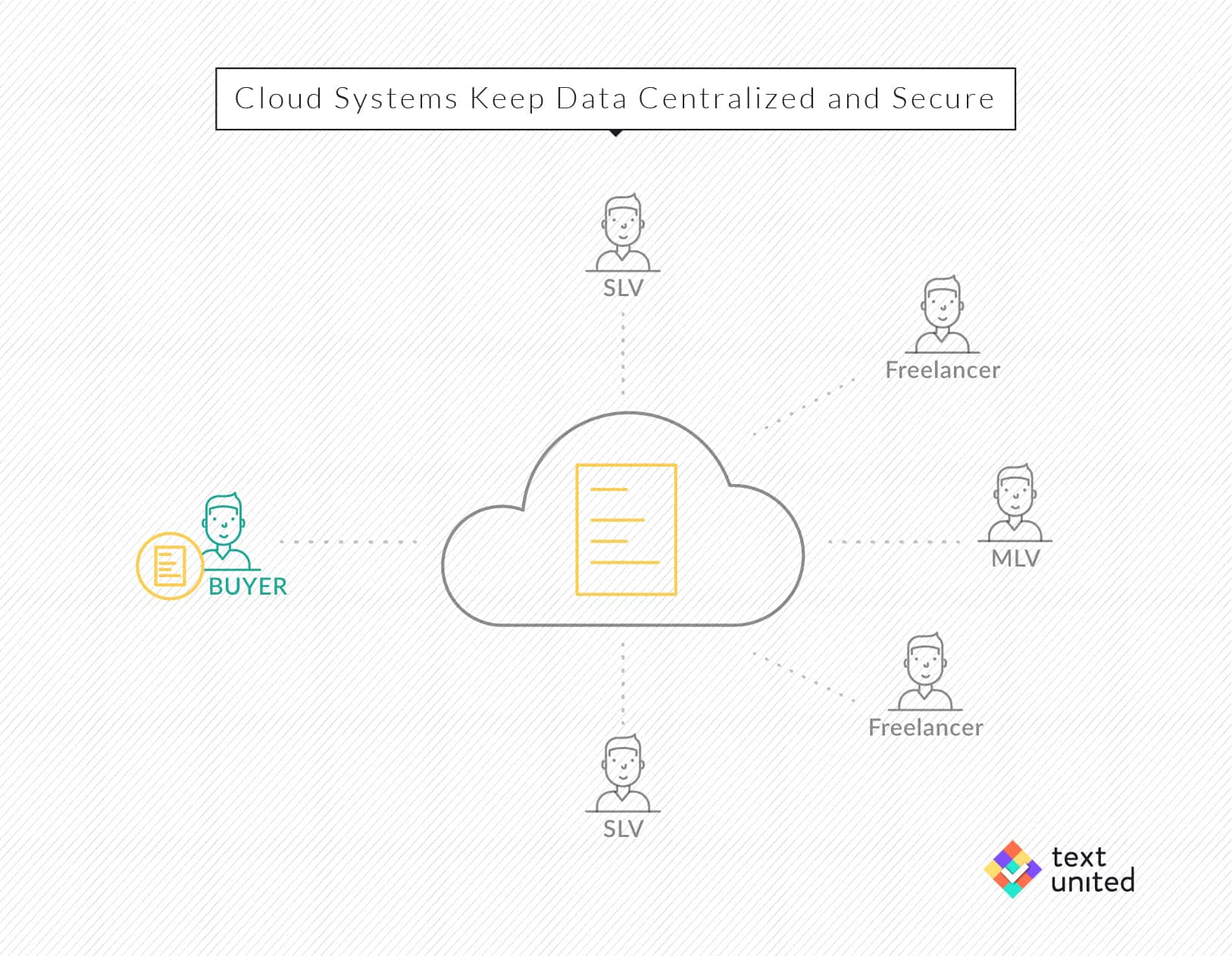 cloud.systems