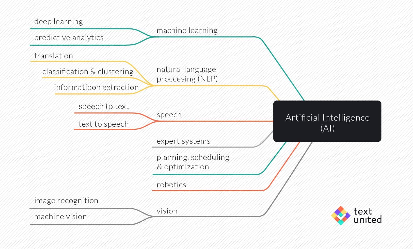 AI.translation