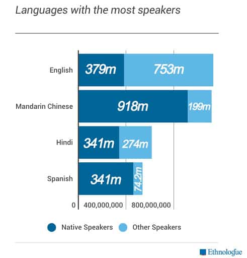 graph-languages-with-the-most-speakers