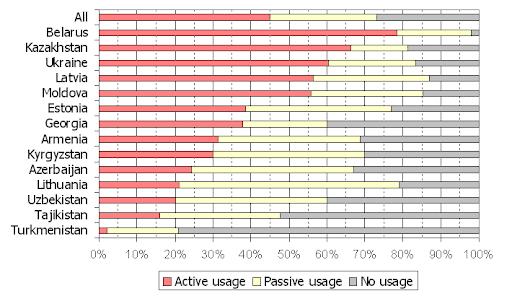 graph-where-Russian-is-spoken