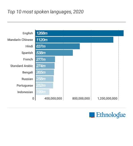 graph-top-10-languages-in-2020