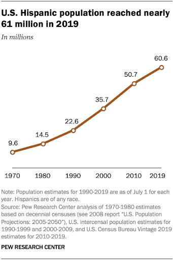 graph-hispanic-population-in-the-US-2019