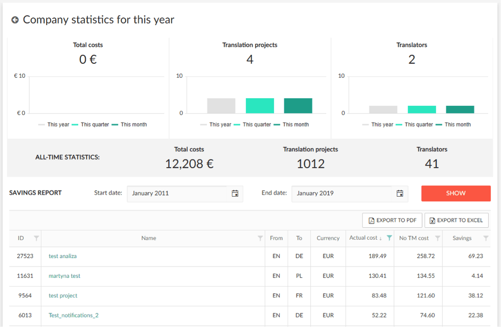 company.statistics.2