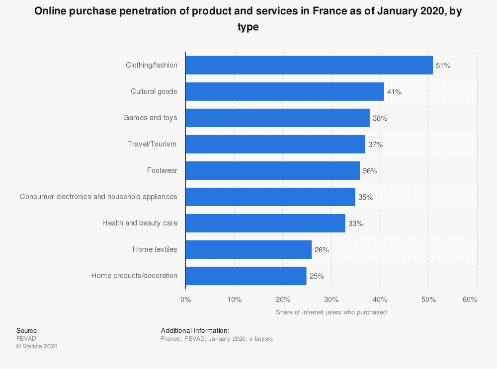 leading-products-and-services-purchased-online-among-french-e-buyers-2020