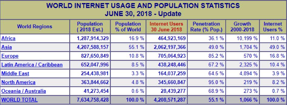 global.internet.2