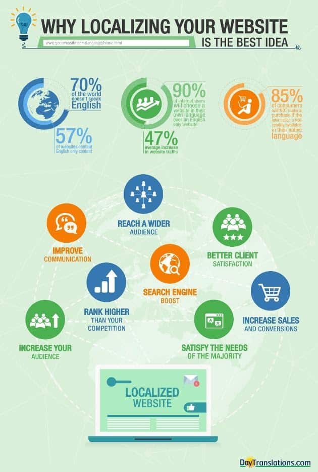 infographic how important website localization is