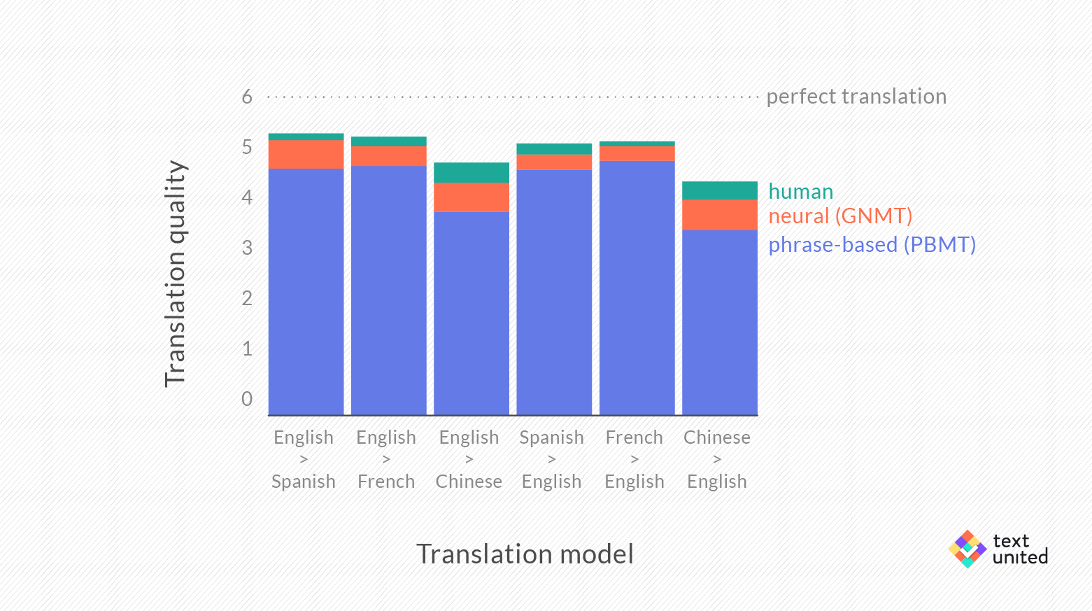 machine-translation.quality.2