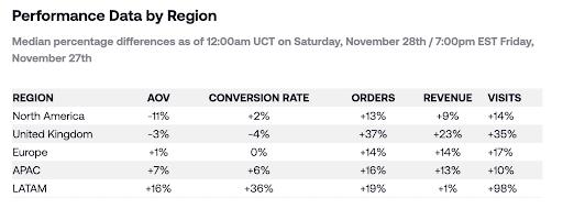 eCommerce_performance data by region