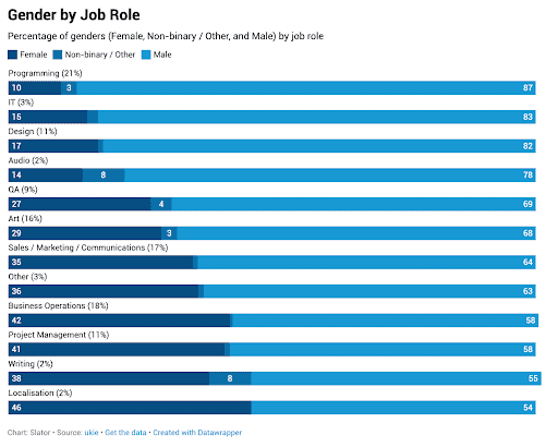 Slator chart for job role
