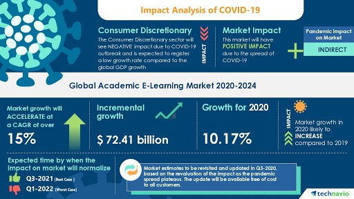 Infographic Impact E-commerce Analysis Covid_19