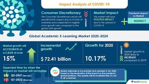 Infographic Impact E-commerce Analysis Covid_19