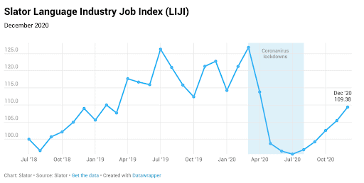 Graph showing Language Industry Job Index